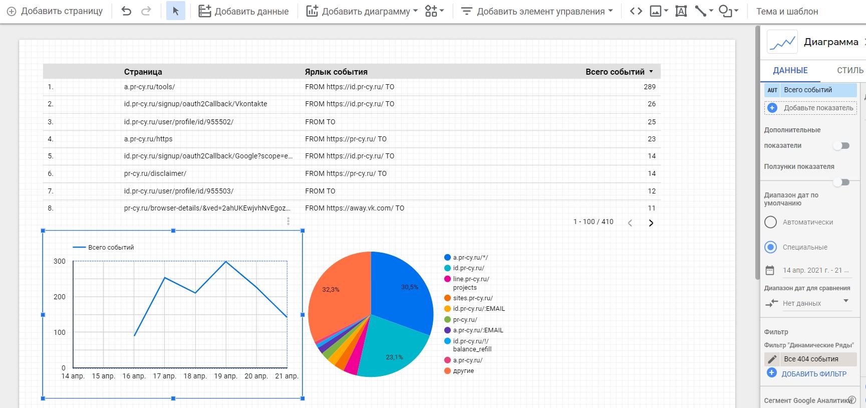 Создание графиков и диаграмм в Data Studio