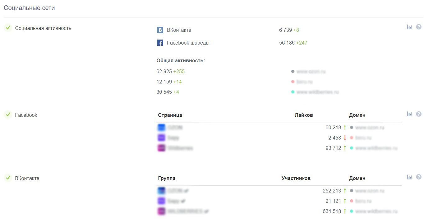 Статистика по группам в соцсетях