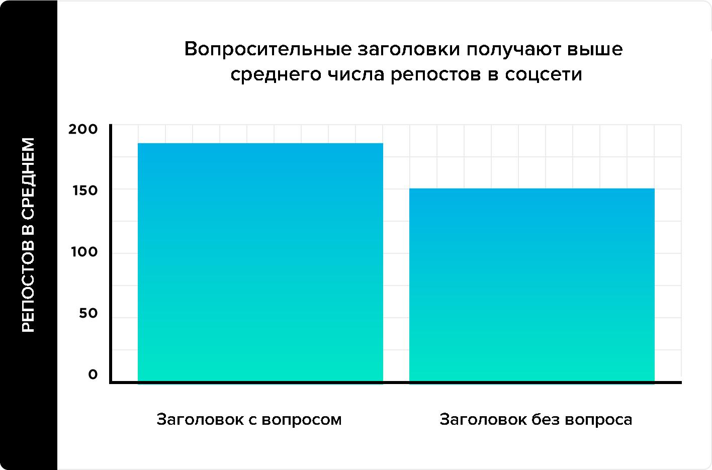 График длины заголовков и количества репостов