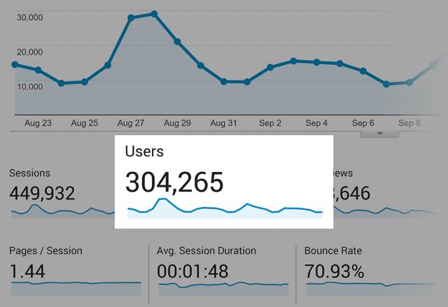 Статистика читателей блога