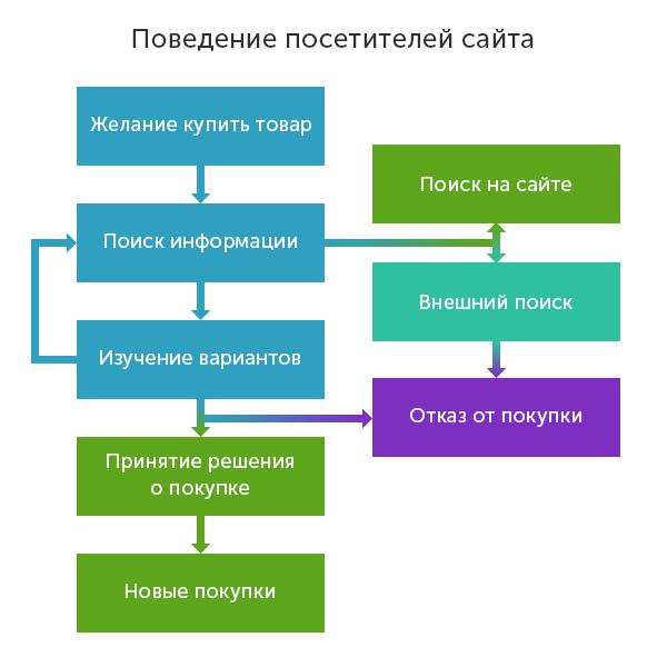 Воронка продаж, поведение посетителей сайта