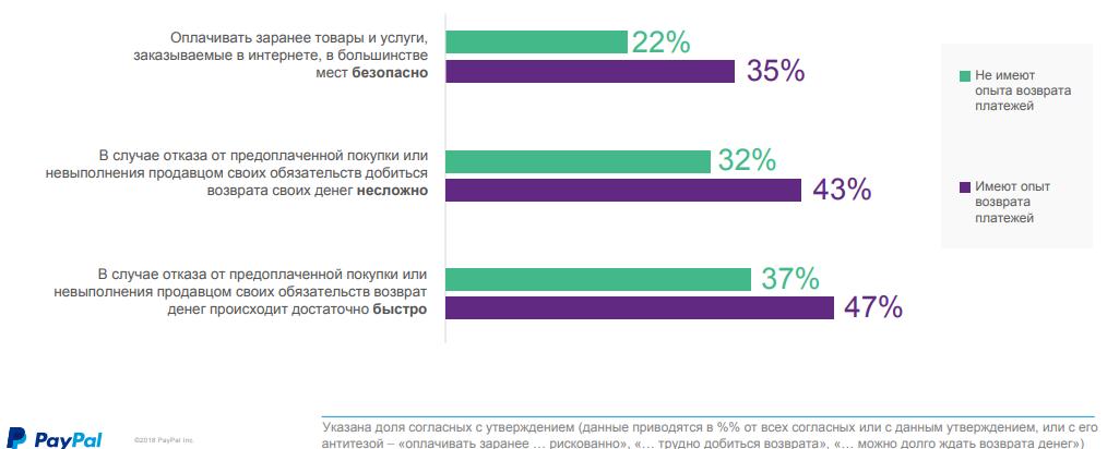Статистика интересов пользователей