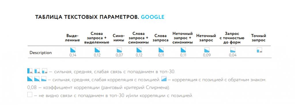 Влияние Description  на ранжирование в Google