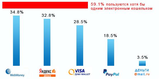 Статистика популярности электронных кошельков в России