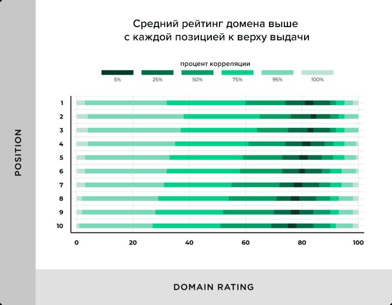 Авторитетность домена