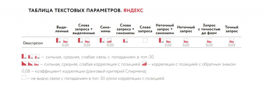 Влияние Description на ранжирование в Яндекс