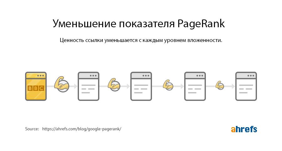 Как Page Rank распределяется по ссылкам на странице