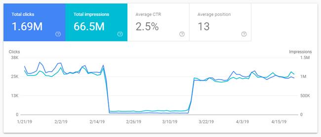 график показов и кликов