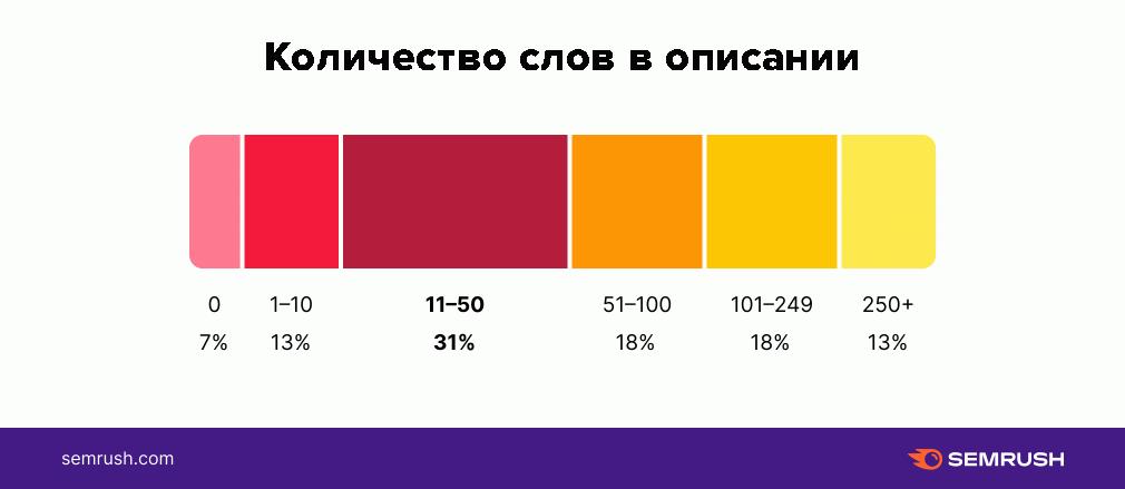 Статистика по длине описаний