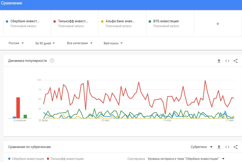 Как сравнить брендовые запросы в Google Trends
