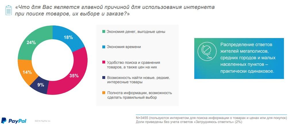 исследование покупок со смартфонов