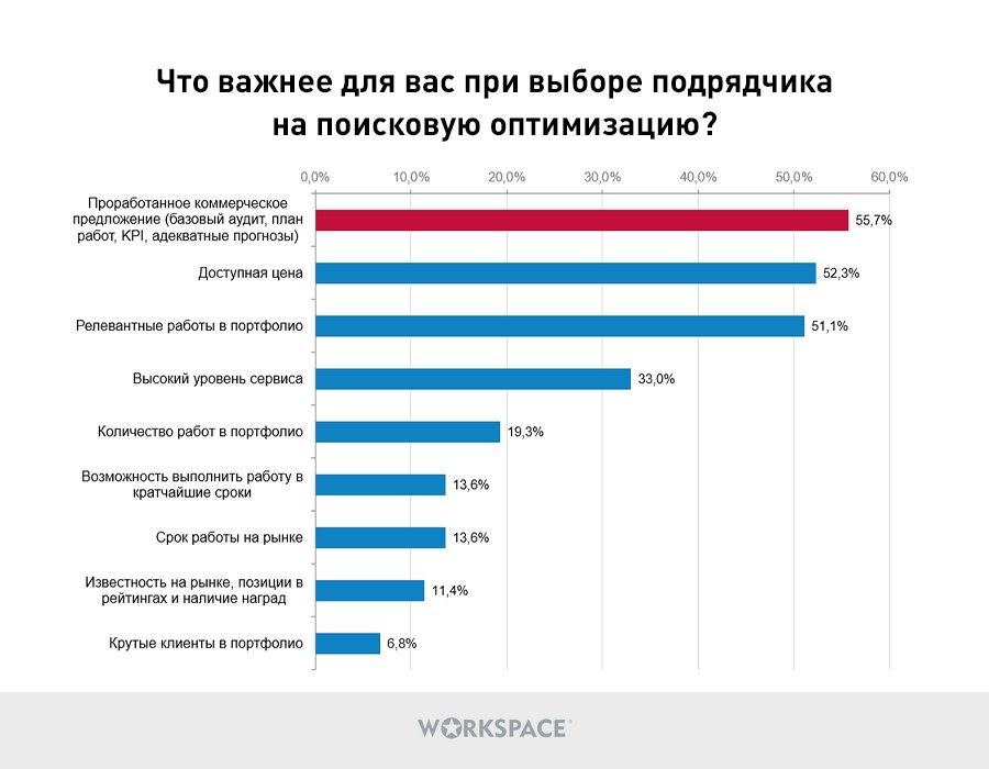 Критерии выбора подрядчиков SEO, исследование