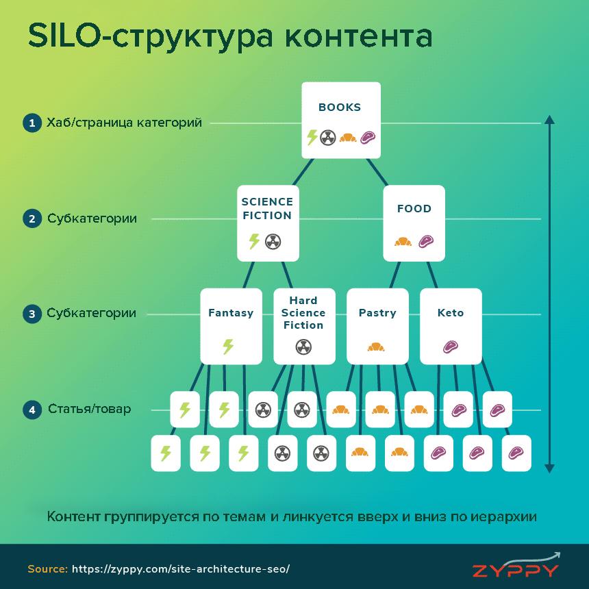 схема SILO-структуры контента