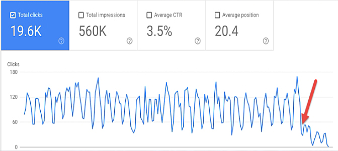Проверка эффективности в Google Search Console