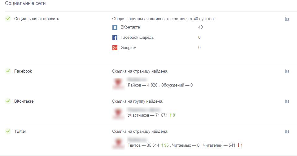 сервис для проверки групп в социальных сетях
