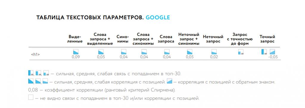 Влияние H1 на ранжирование в Google