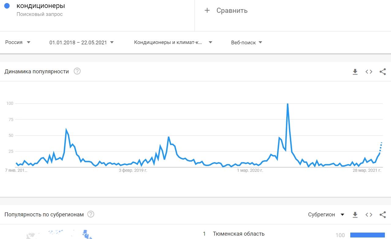 Сезонность в Google Trends