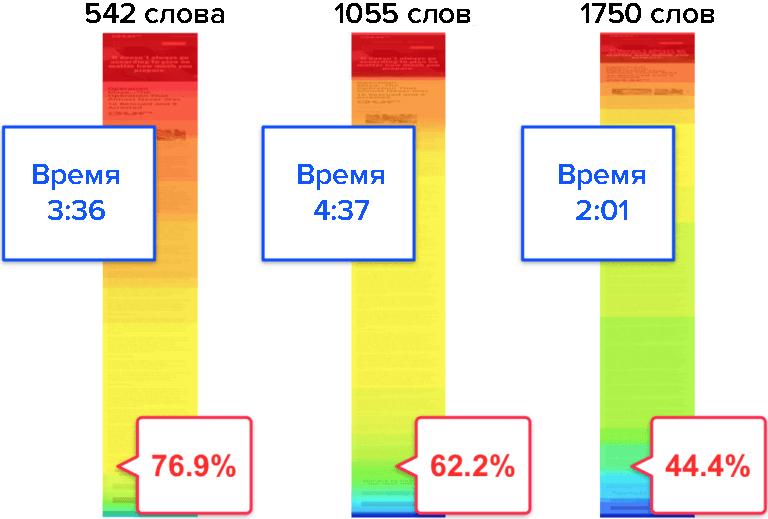 График дочитываемости статей на мобильных