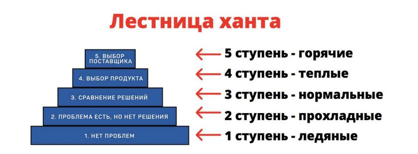 5 ступеней классификации клиентов по лестнице Ханта