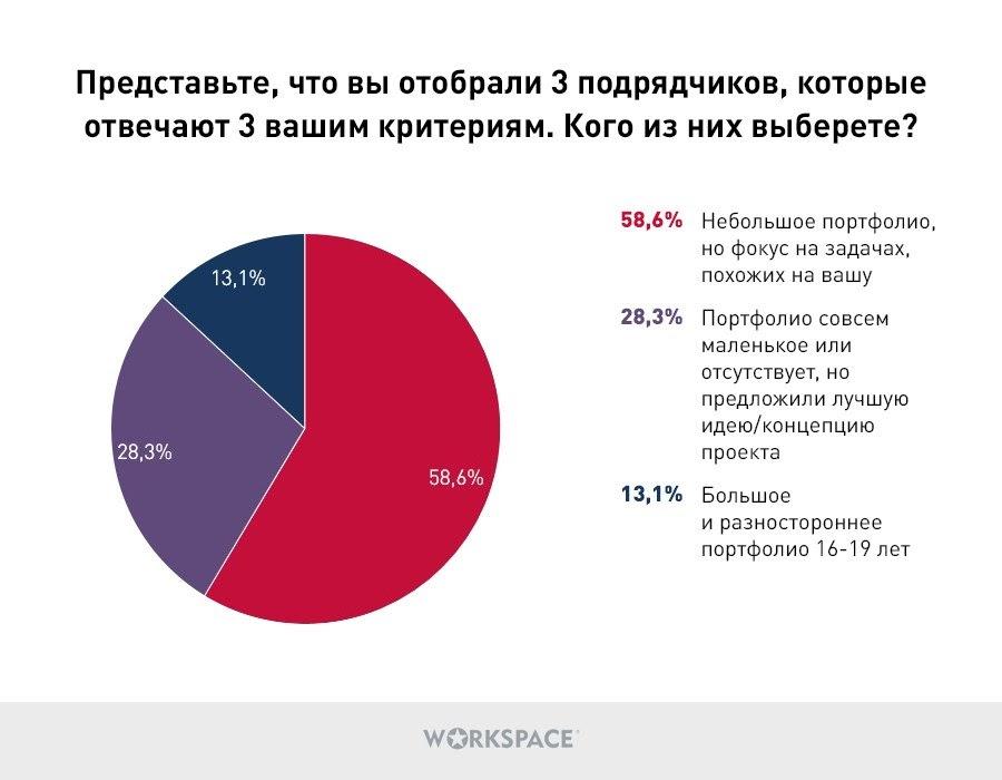 Критерии выбора подрядчиков, опрос заказчиков