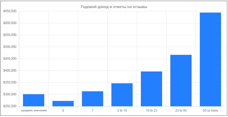 Корреляция ответов на отзывы и годового дохода компании