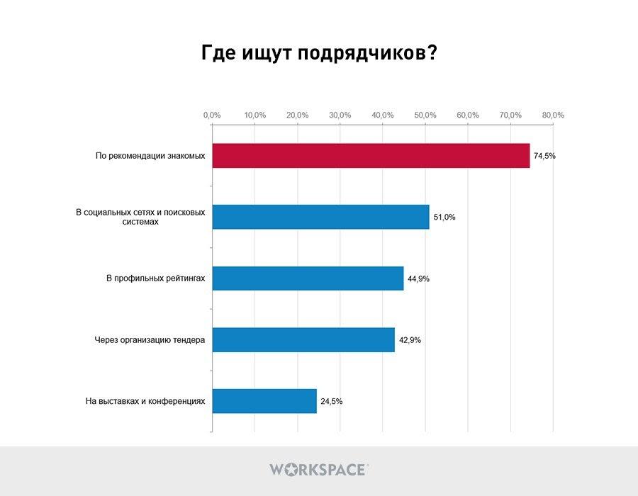 Где компании ищут подрядчиков: опрос