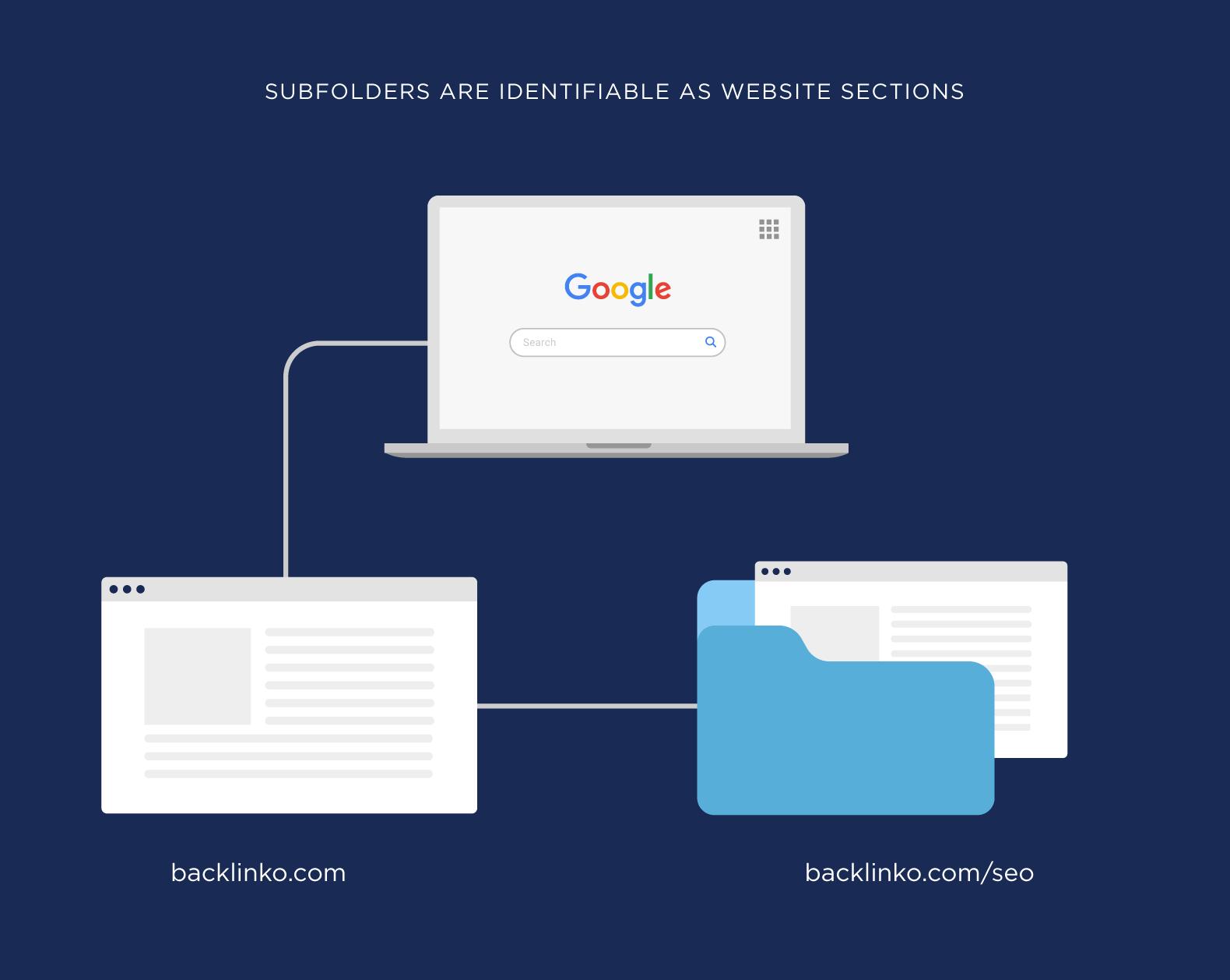 Как Google воспринимает поддомены и подпапки