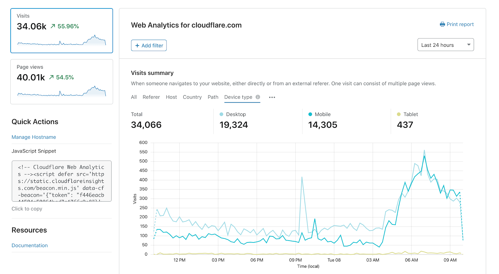 Cloudflare has released its website analytics system