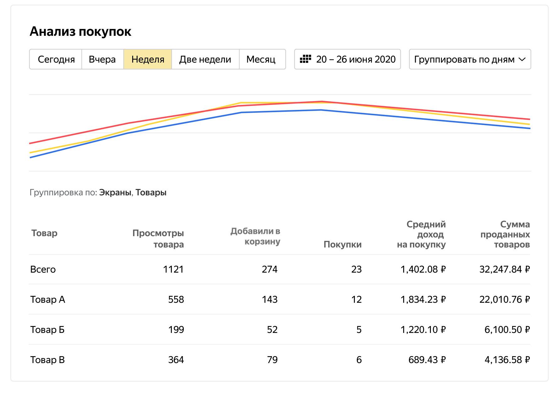 В AppMetrica появился новый отчет — Анализ покупок