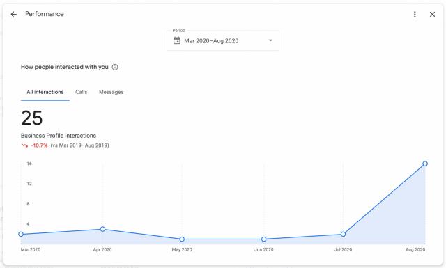 Новые показатели производительности в Google My Business