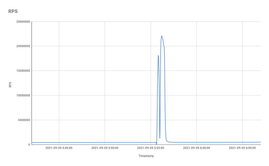 Яндекс отразил крупнейшую DDoS-атаку в истории1