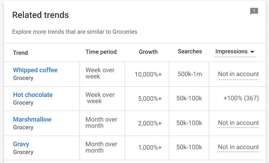 Google Ads запускает бета-версию новой страницы Insights в ближайшие несколько недель