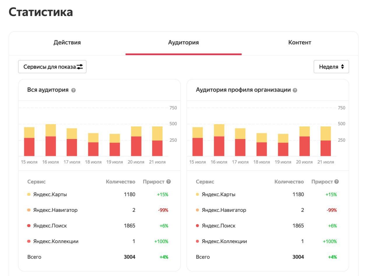 Вся статистика на одной странице в Яндекс.Справочнике
