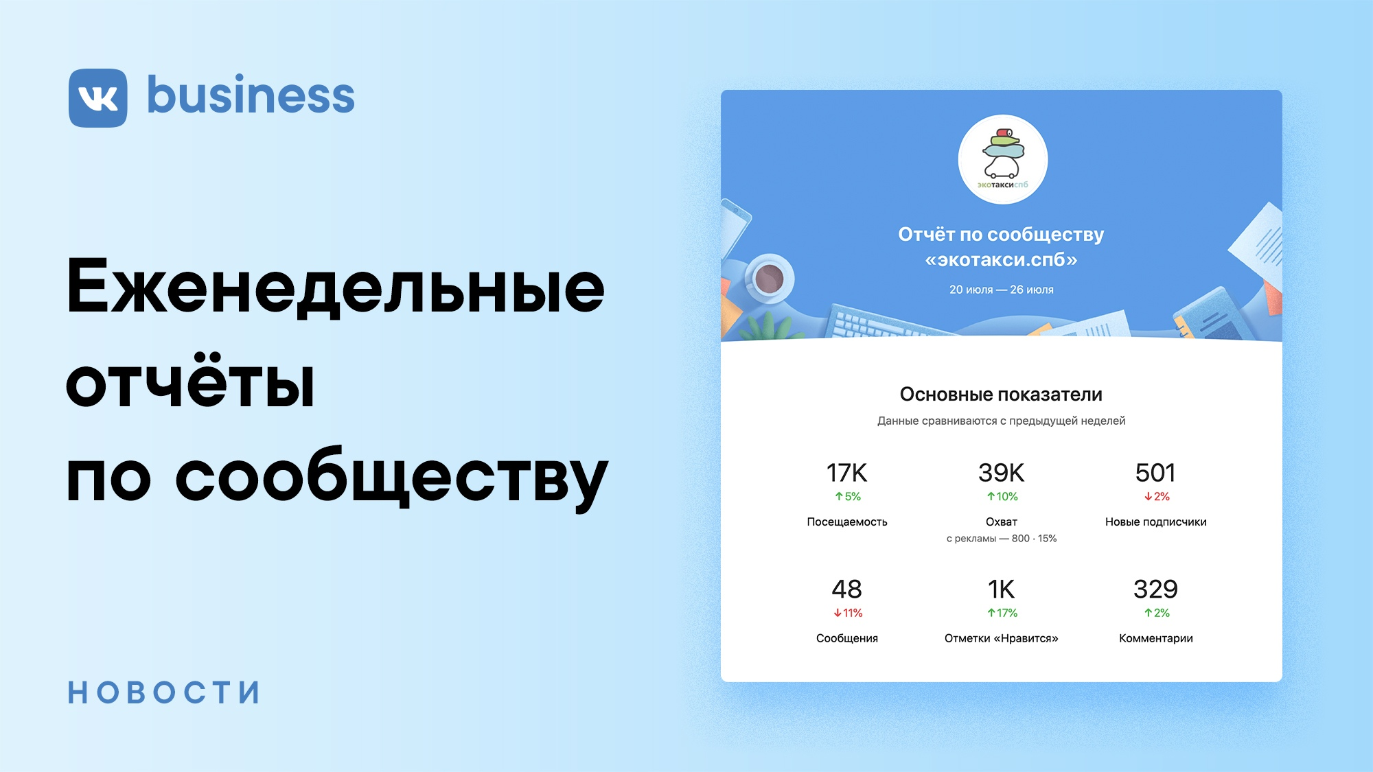 ВКонтакте для бизнеса запускает еженедельные отчеты