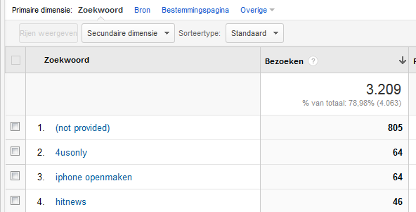 keywords google analytics provided - 100% not provided in Google Analytics - Hoe krijg je meer inzicht?