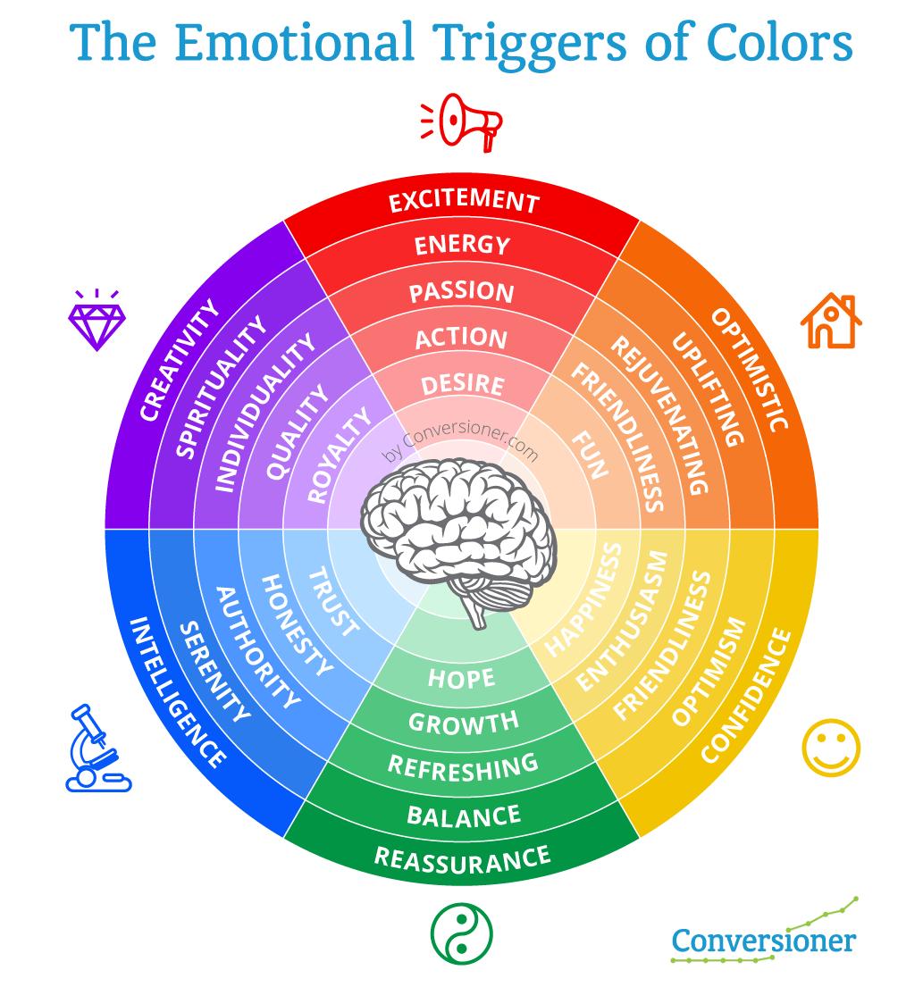 color rad - Hoe kleuren het aankoop proces beïnvloeden