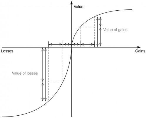 losses vs gains e1435351372435 - Wast ist Verlustaversion oder Verlustangst?