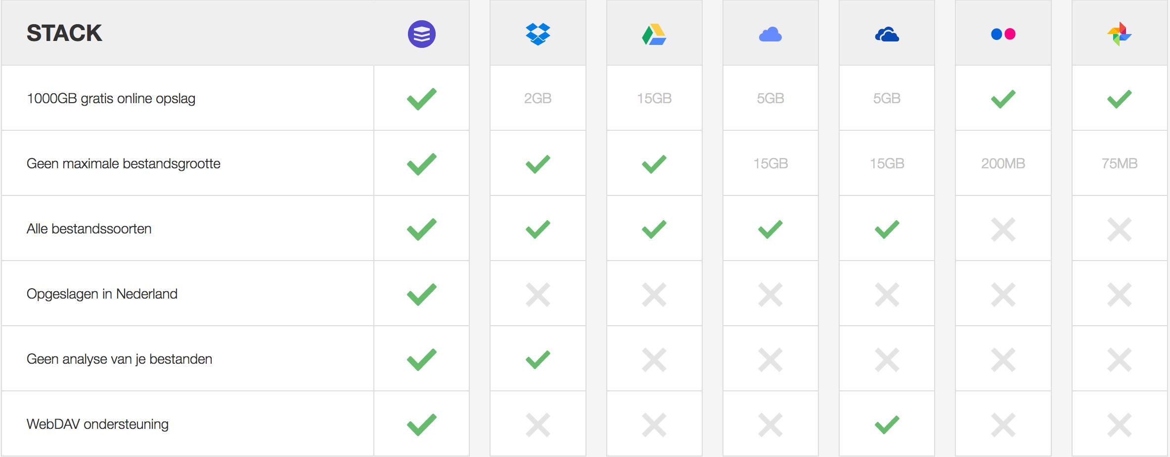 stack cloud storage - Stack Storage: de beste cloud opslag van dit moment?