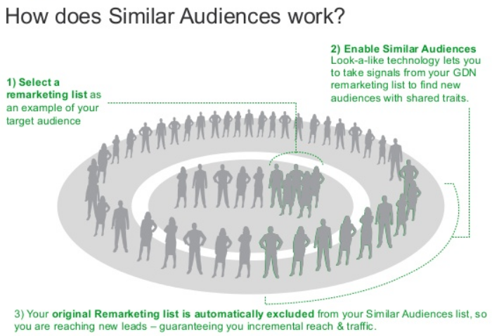similar audiences - Google voegt Similar Audiences toe aan RLSA