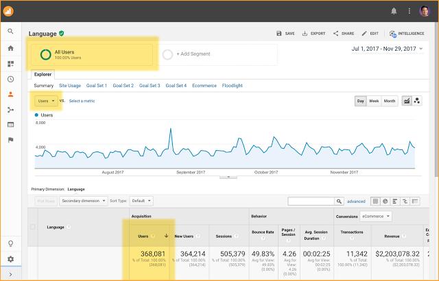 users in reporting - Google Analytics focust op gebruikers in plaats van sessies