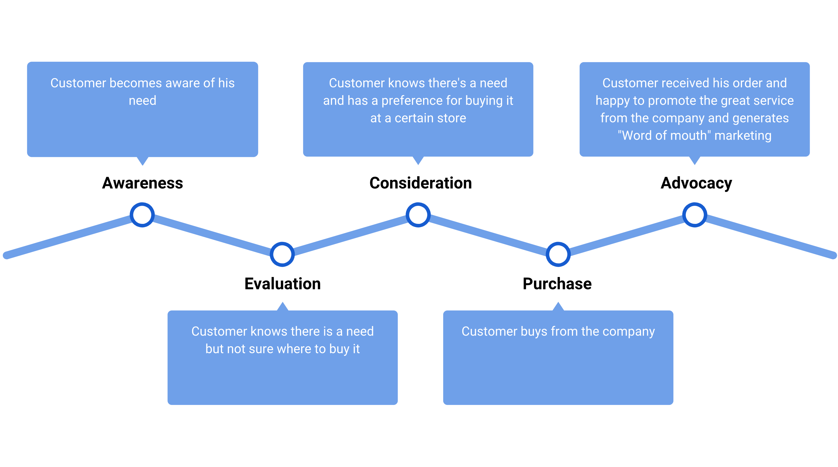 customer journey awareness consideration evaluation purchase advocacy - Hoe ontwikkel je een Customer Journey