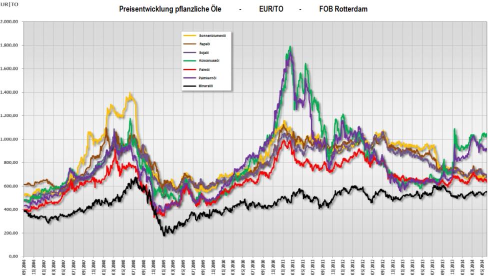 Preisentwicklung_PflanzlicheOele3