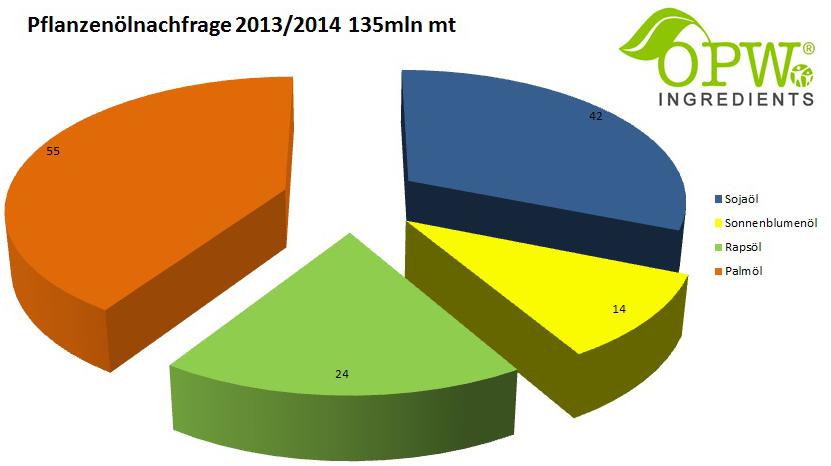 Pflanzenoelnachfrage_2013_2014