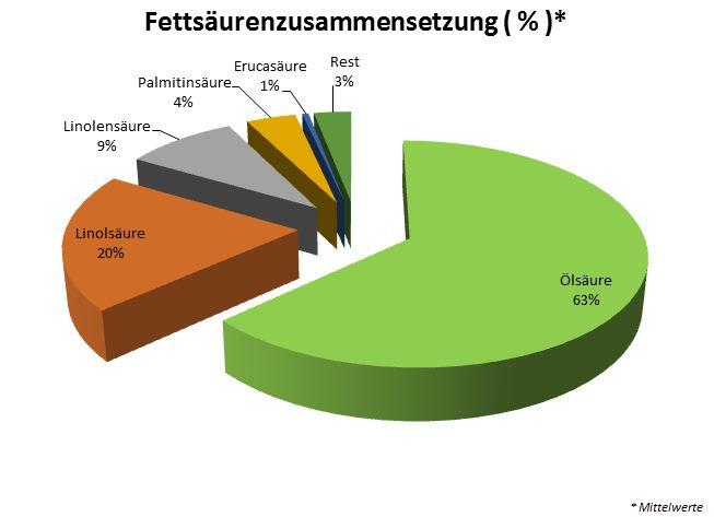 Fettsaeurenzusammensetzung_rapsoel