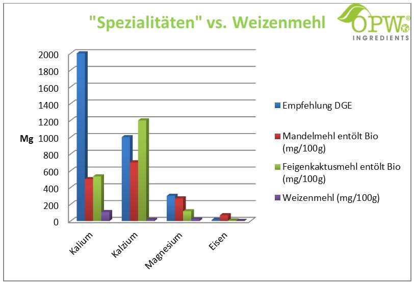 Spezialitaeten_vs_Weizenmehl