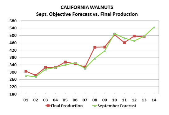 california walnuts sept.