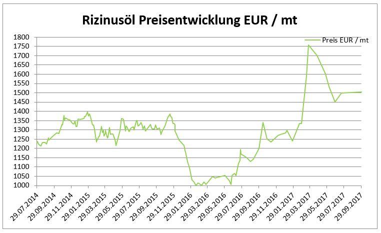 Rizinusöl Preisentwicklung Oktober 2017