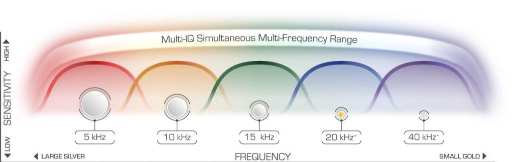 Multi-IQ-Technology