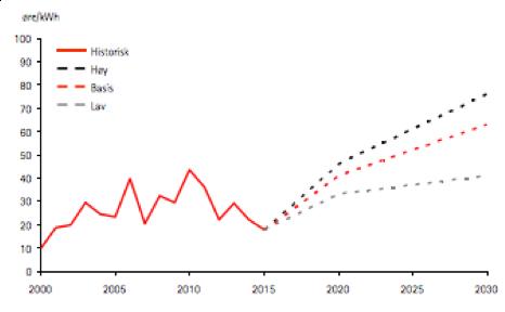 Statnett-graf