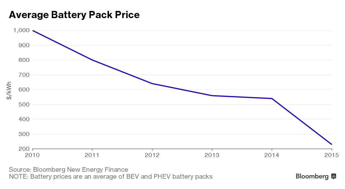 Gjennomsnittlig batteripakkepris